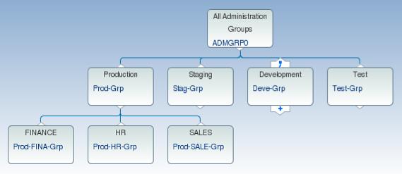 Admin Group
