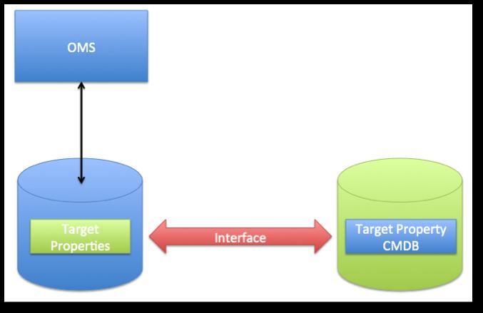 OMS-interfacing-CMDB
