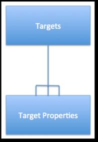 targets-target-property