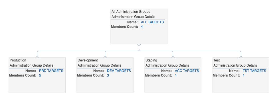 administration-group